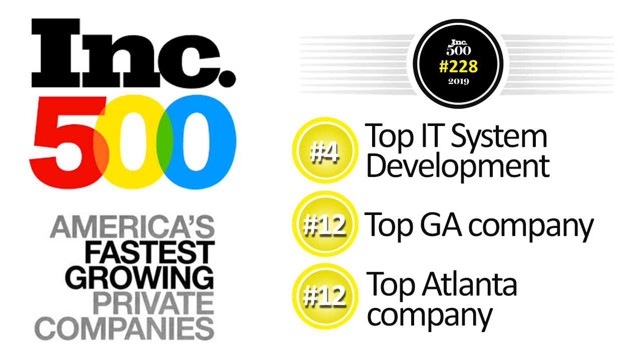 A digital banner for INC. 500 America's fastest growing private companies, featuring Avelead as the #4 Top IT System Development, #12 Top GA company, and #12 Top Atlanta company.